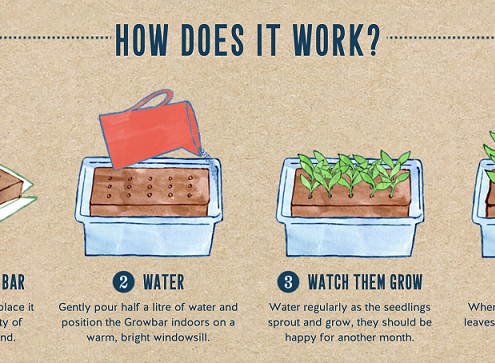 Growbar - How Does It Work